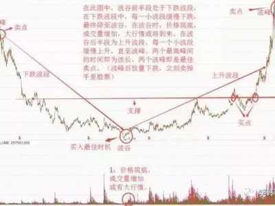 """有用的股票书 极少人知道的""""三波理论"""""""