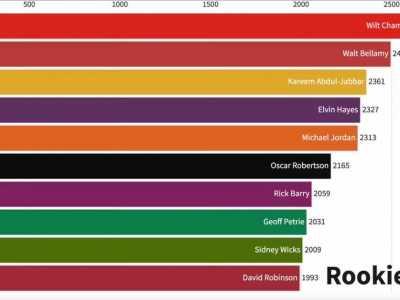 nba得分榜排名 NBA历史总得分榜变化图