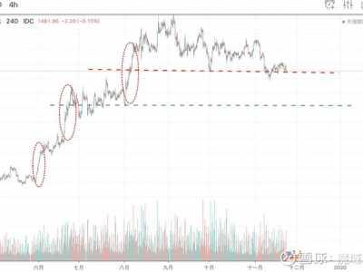 白银原油投资是什么 2019-11-24黄金白银原油比特币趋势分析